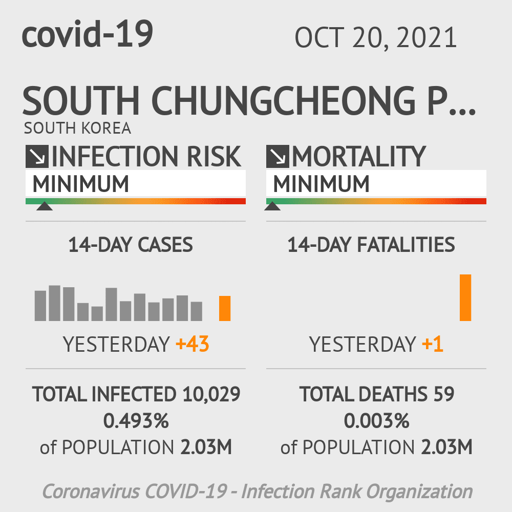 South Chungcheong Coronavirus Covid-19 Risk of Infection on February 23, 2021