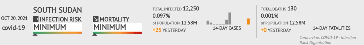 South Sudan Coronavirus Covid-19 Risk of Infection on October 26, 2020