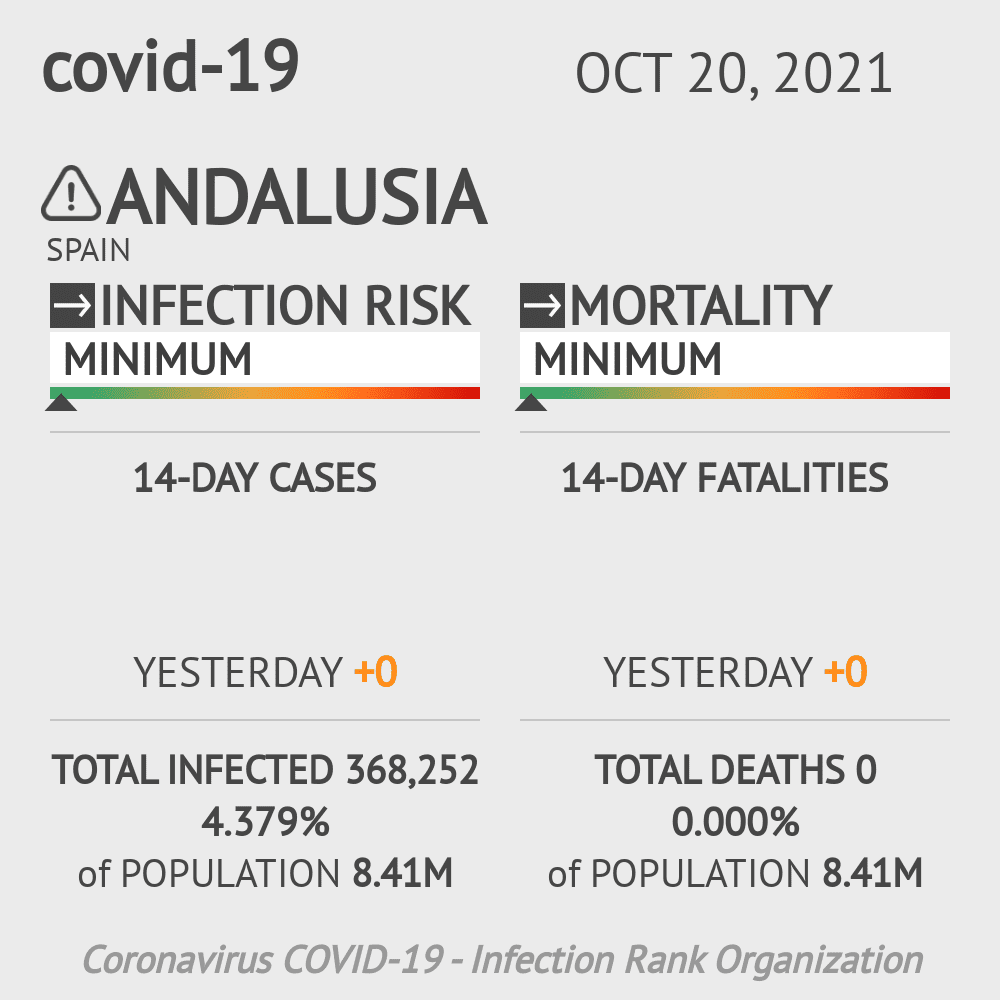 Andalusia Coronavirus Covid-19 Risk of Infection on March 03, 2021