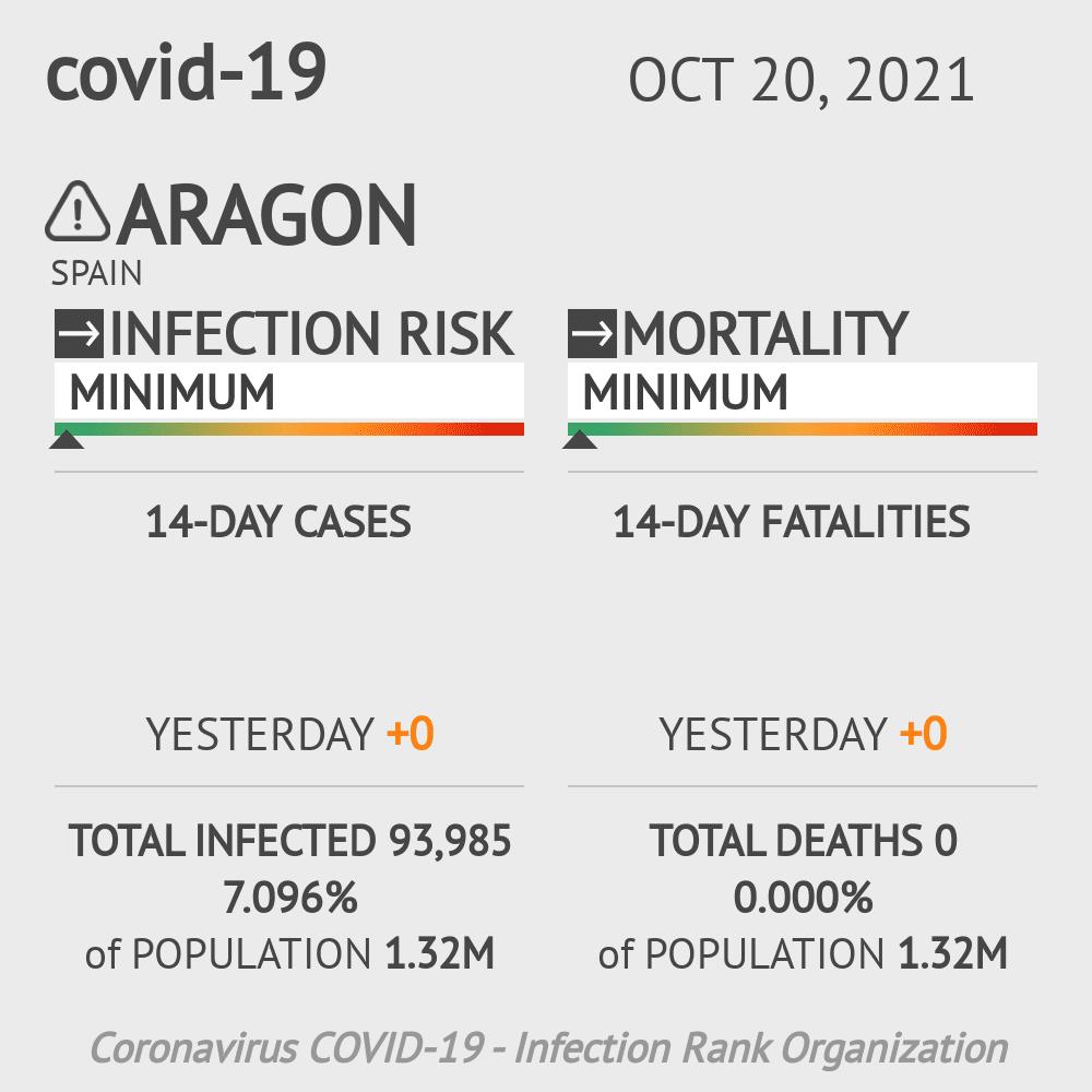 Aragon Coronavirus Covid-19 Risk of Infection on March 04, 2021