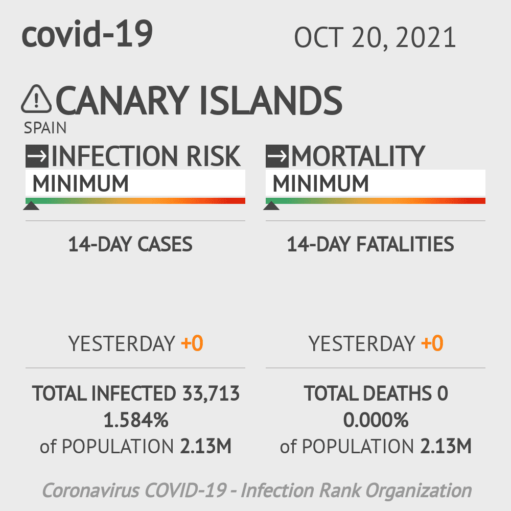 Canary Islands Coronavirus Covid-19 Risk of Infection on October 20, 2021