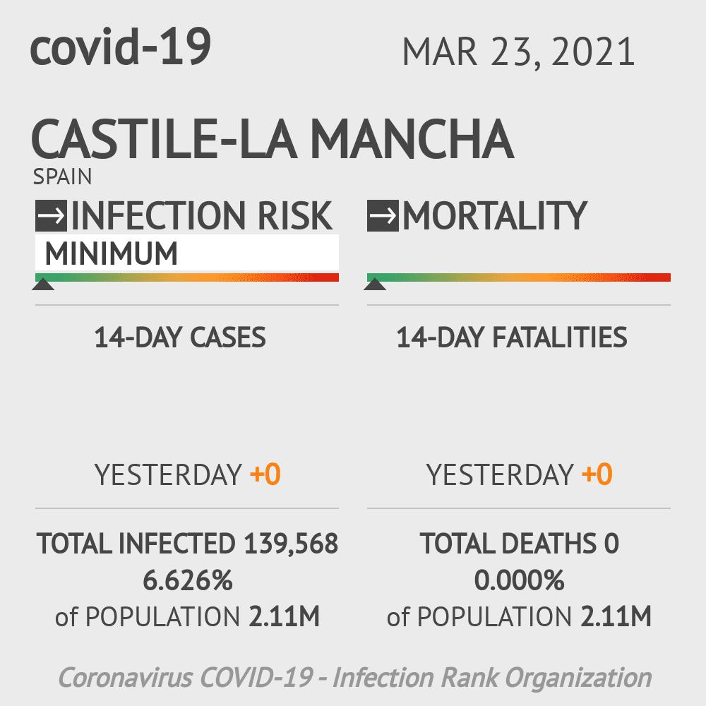 Castile-La Mancha Coronavirus Covid-19 Risk of Infection on March 03, 2021
