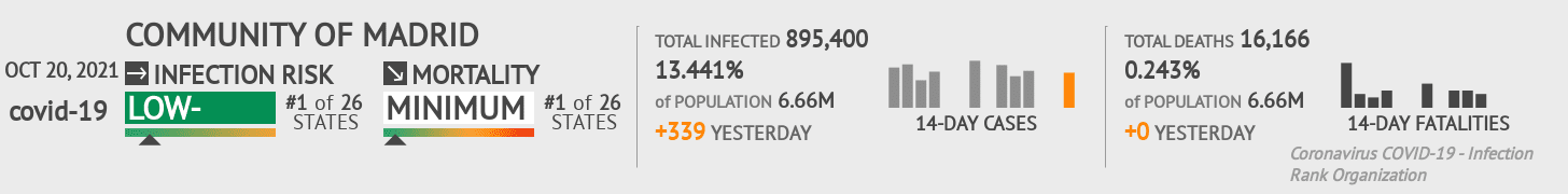 Community of Madrid Coronavirus Covid-19 Risk of Infection on March 03, 2021