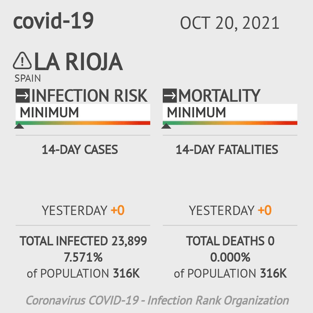 La Rioja Coronavirus Covid-19 Risk of Infection on March 03, 2021
