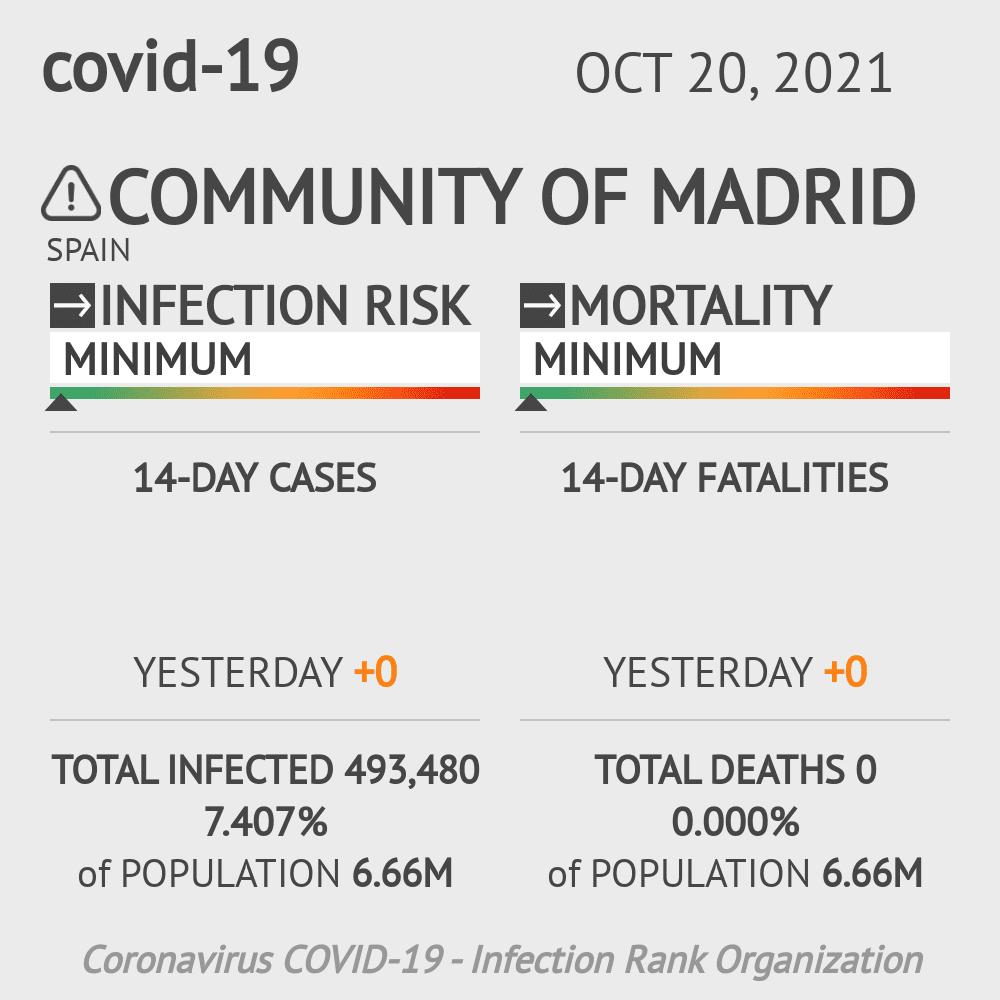 Madrid Coronavirus Covid-19 Risk of Infection on February 27, 2021