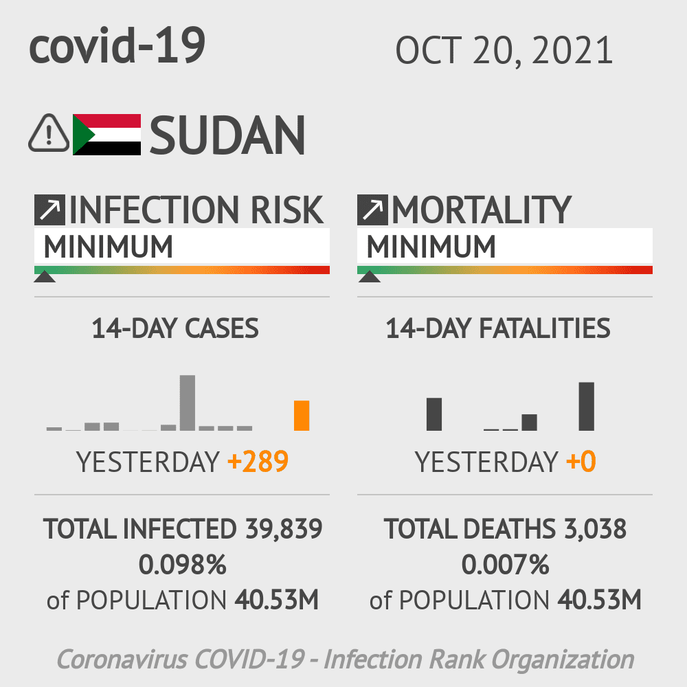Sudan Coronavirus Covid-19 Risk of Infection on January 21, 2021