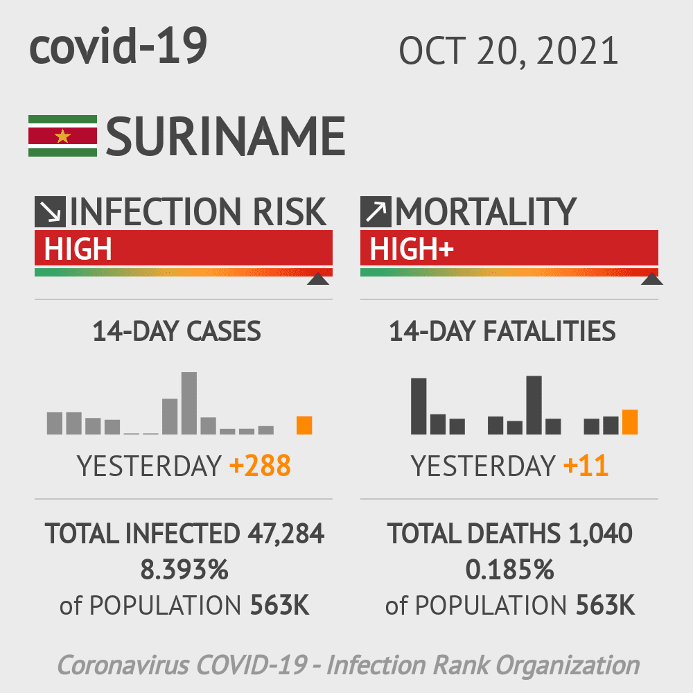 Suriname Coronavirus Covid-19 Risk of Infection on January 21, 2021