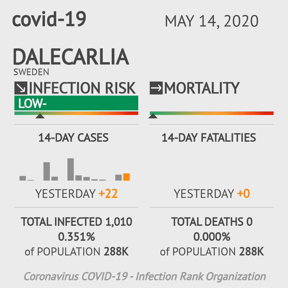 Dalecarlia Coronavirus Covid-19 Risk of Infection on May 14, 2020