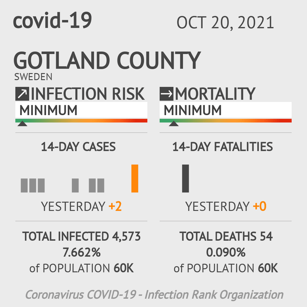 Gotland County Coronavirus Covid-19 Risk of Infection on February 26, 2021