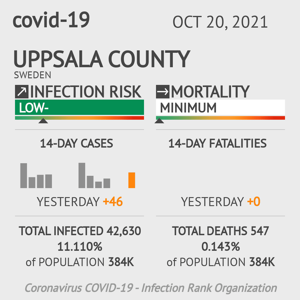 Uppsala County Coronavirus Covid-19 Risk of Infection on February 25, 2021