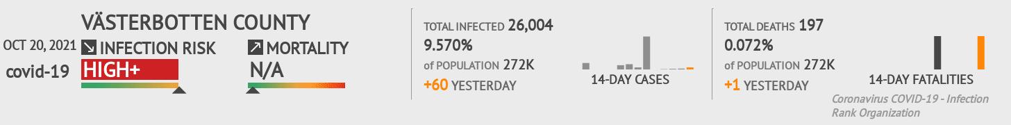 Västerbotten Coronavirus Covid-19 Risk of Infection on March 05, 2021