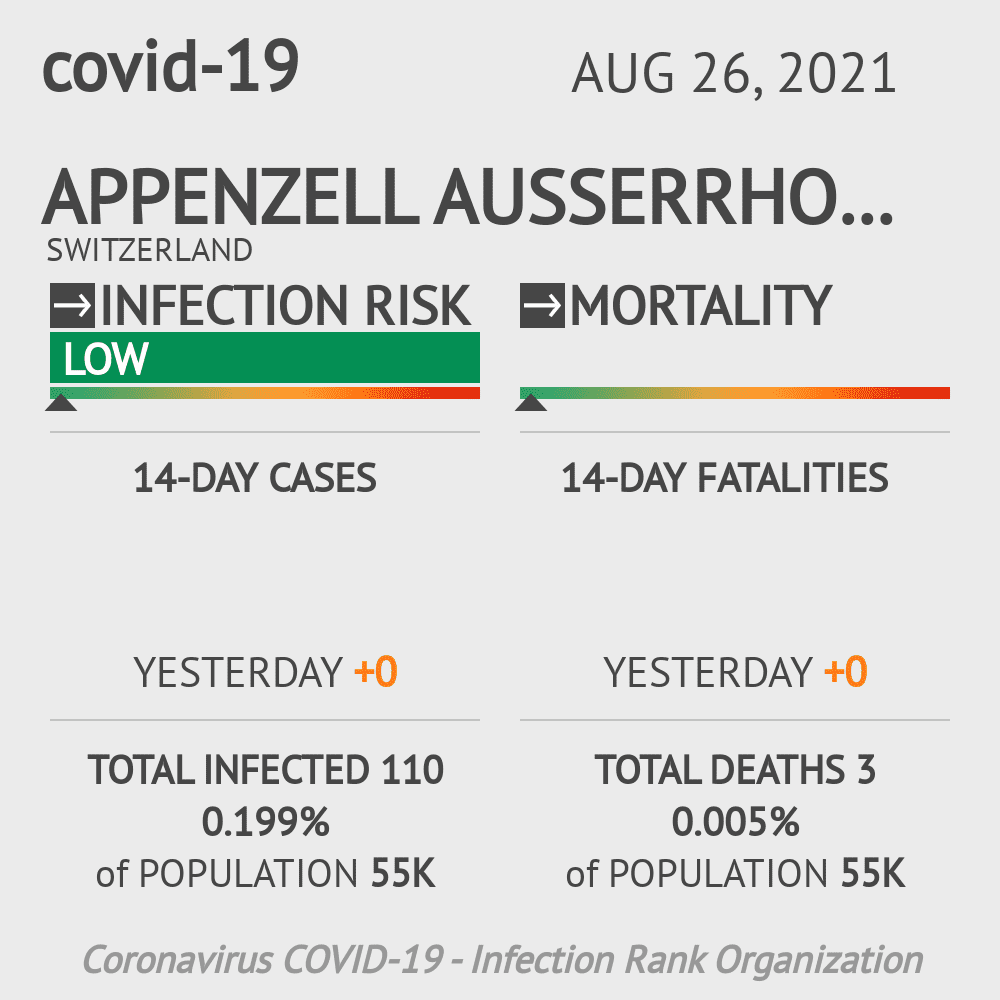 Appenzell Ausserrhoden Coronavirus Covid-19 Risk of Infection on March 06, 2021