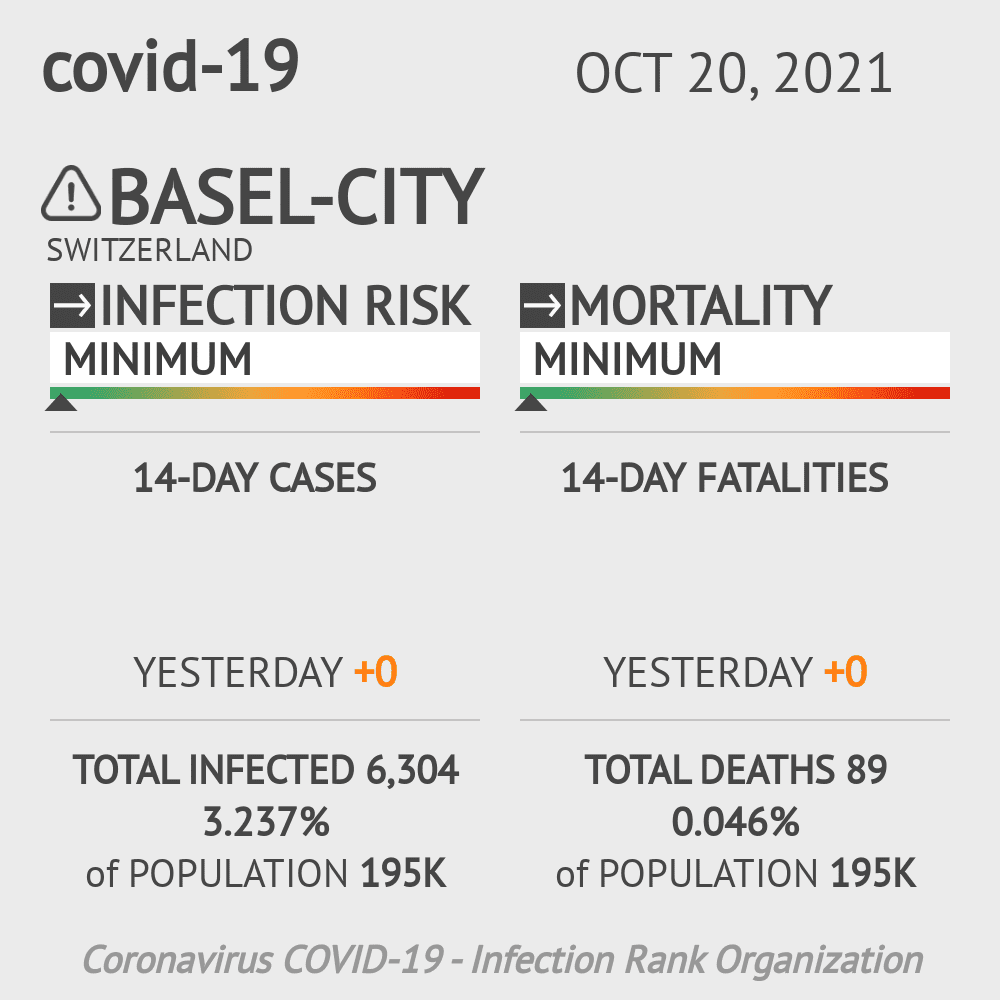 Basel-City Coronavirus Covid-19 Risk of Infection on March 07, 2021