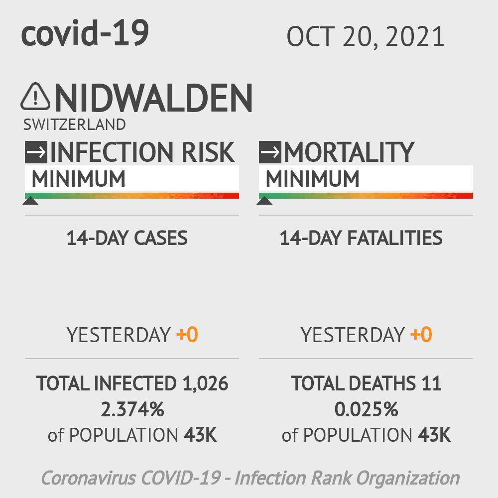 Nidwalden Coronavirus Covid-19 Risk of Infection on February 28, 2021