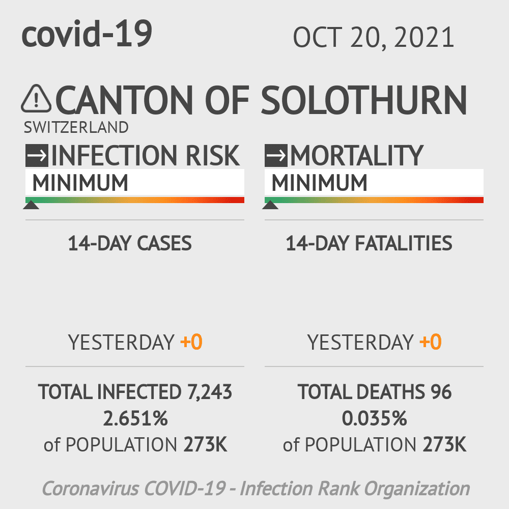 Solothurn Coronavirus Covid-19 Risk of Infection on March 07, 2021