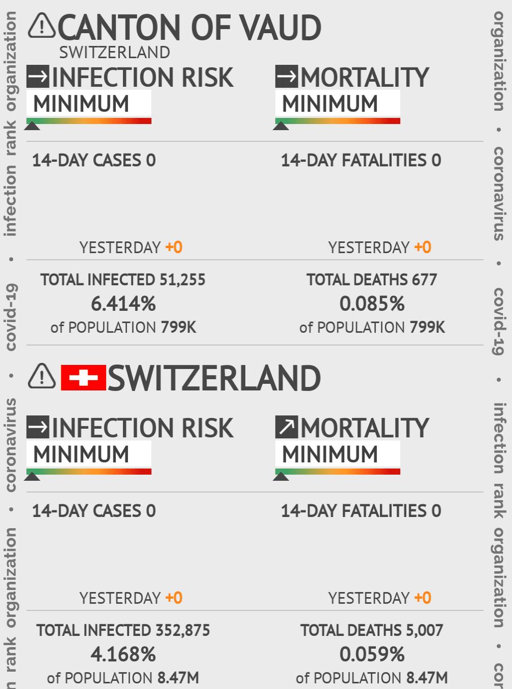 Vaud Coronavirus Covid-19 Risk of Infection on February 27, 2021