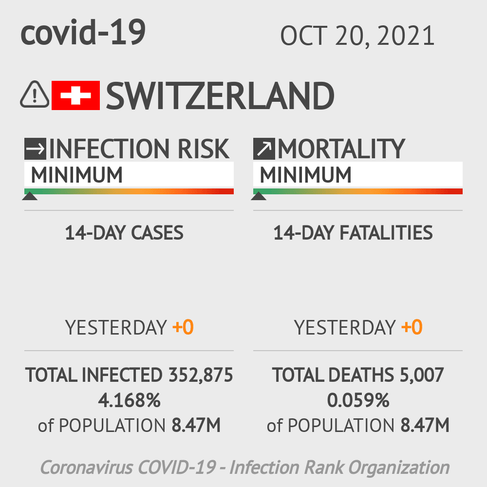 Switzerland Coronavirus Covid-19 Risk of Infection Update for 26 Regions on October 28, 2020