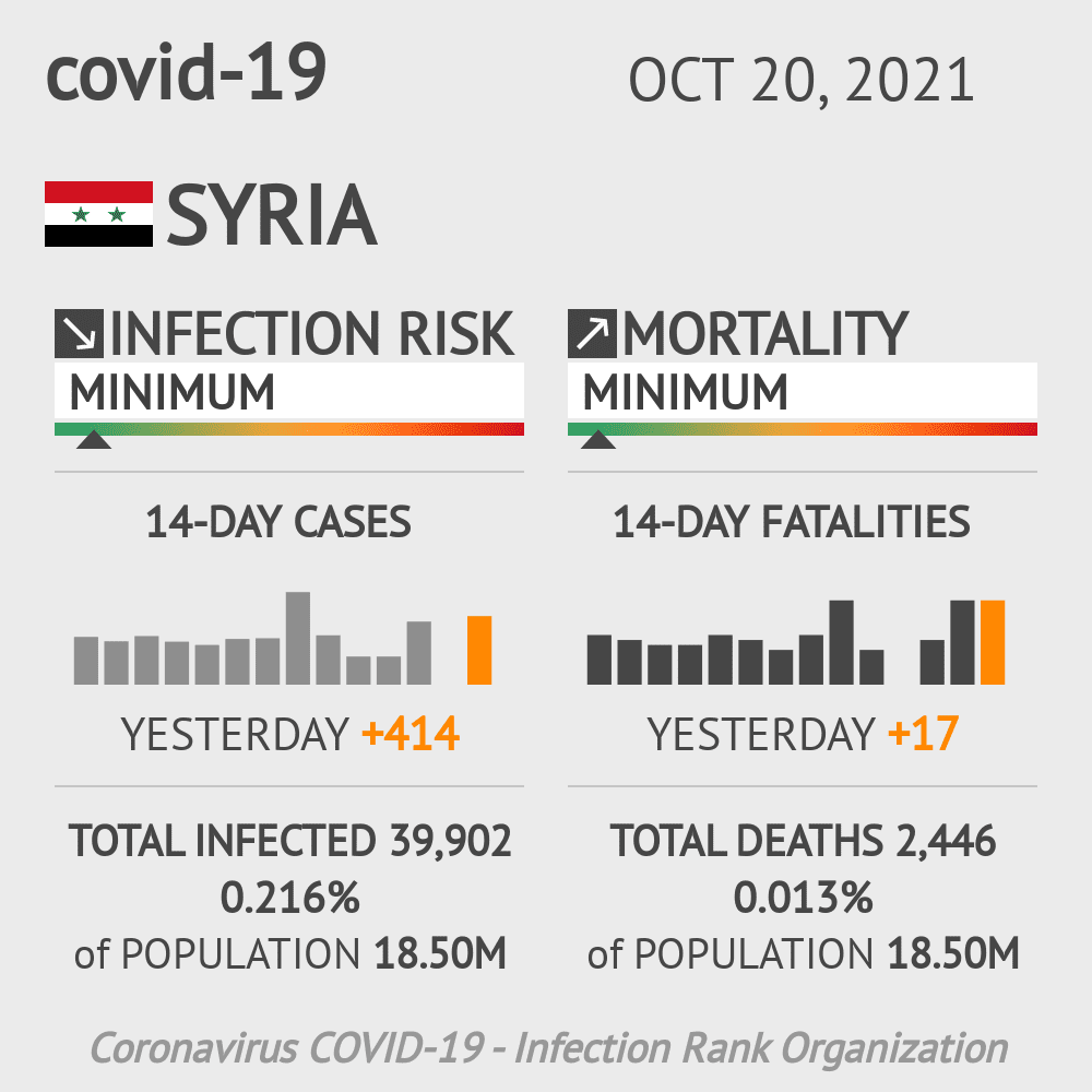 Syria Coronavirus Covid-19 Risk of Infection on January 22, 2021