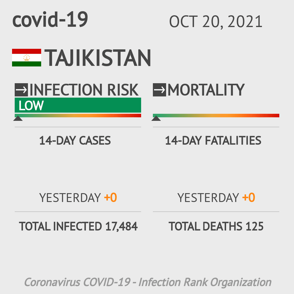 Tajikistan Coronavirus Covid-19 Risk of Infection on October 21, 2020