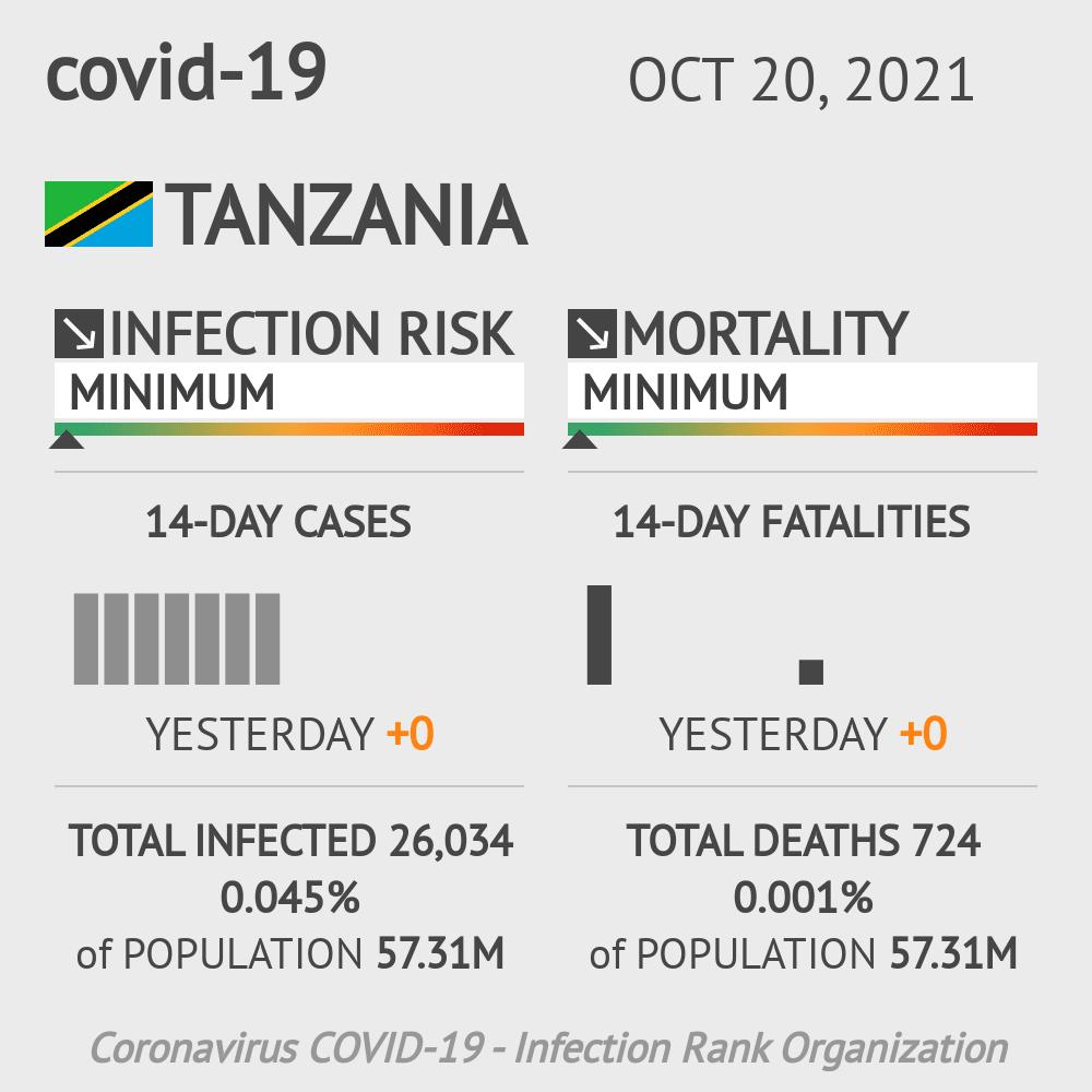 Tanzania Coronavirus Covid-19 Risk of Infection on January 17, 2021