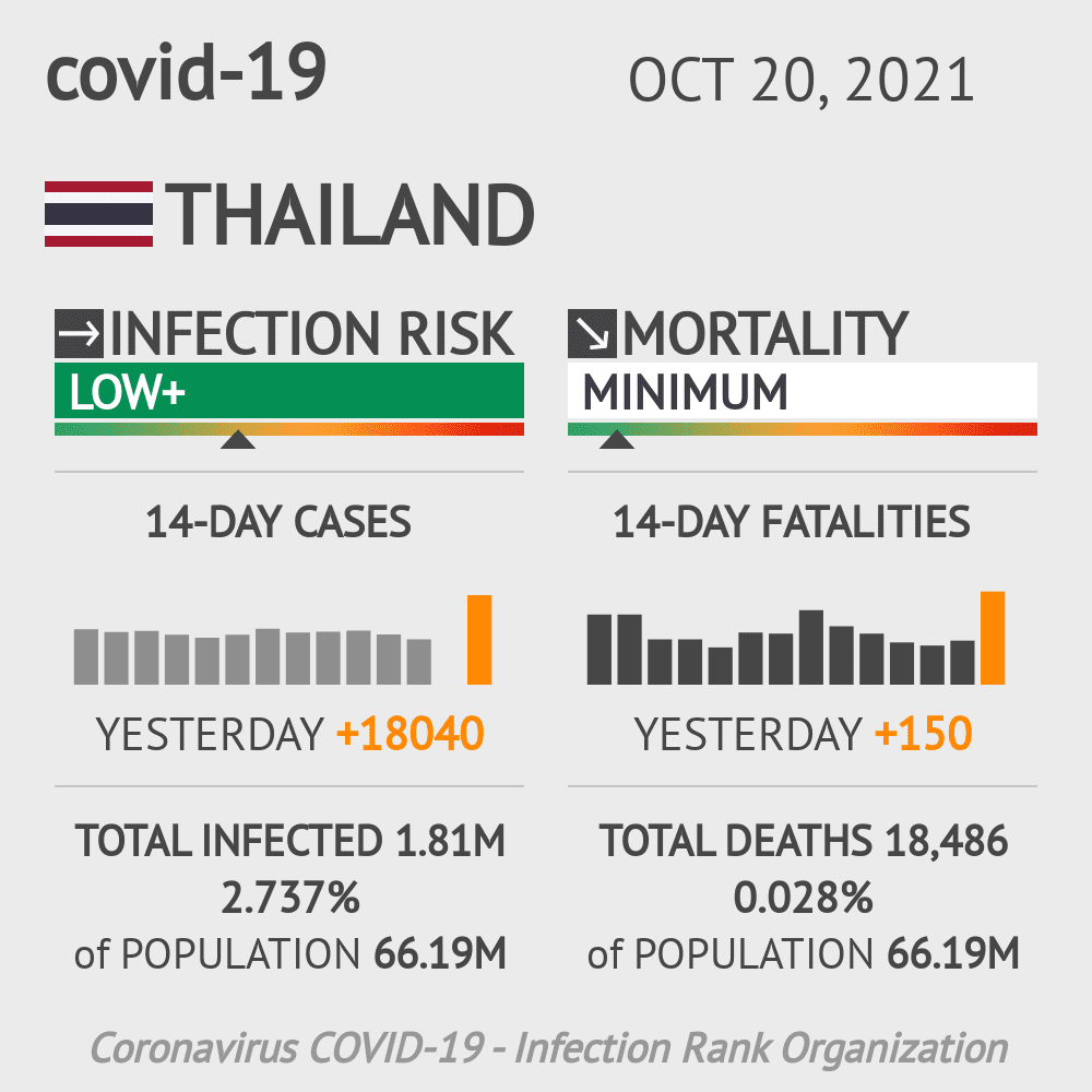 Thailand Coronavirus Covid-19 Risk of Infection on March 02, 2021