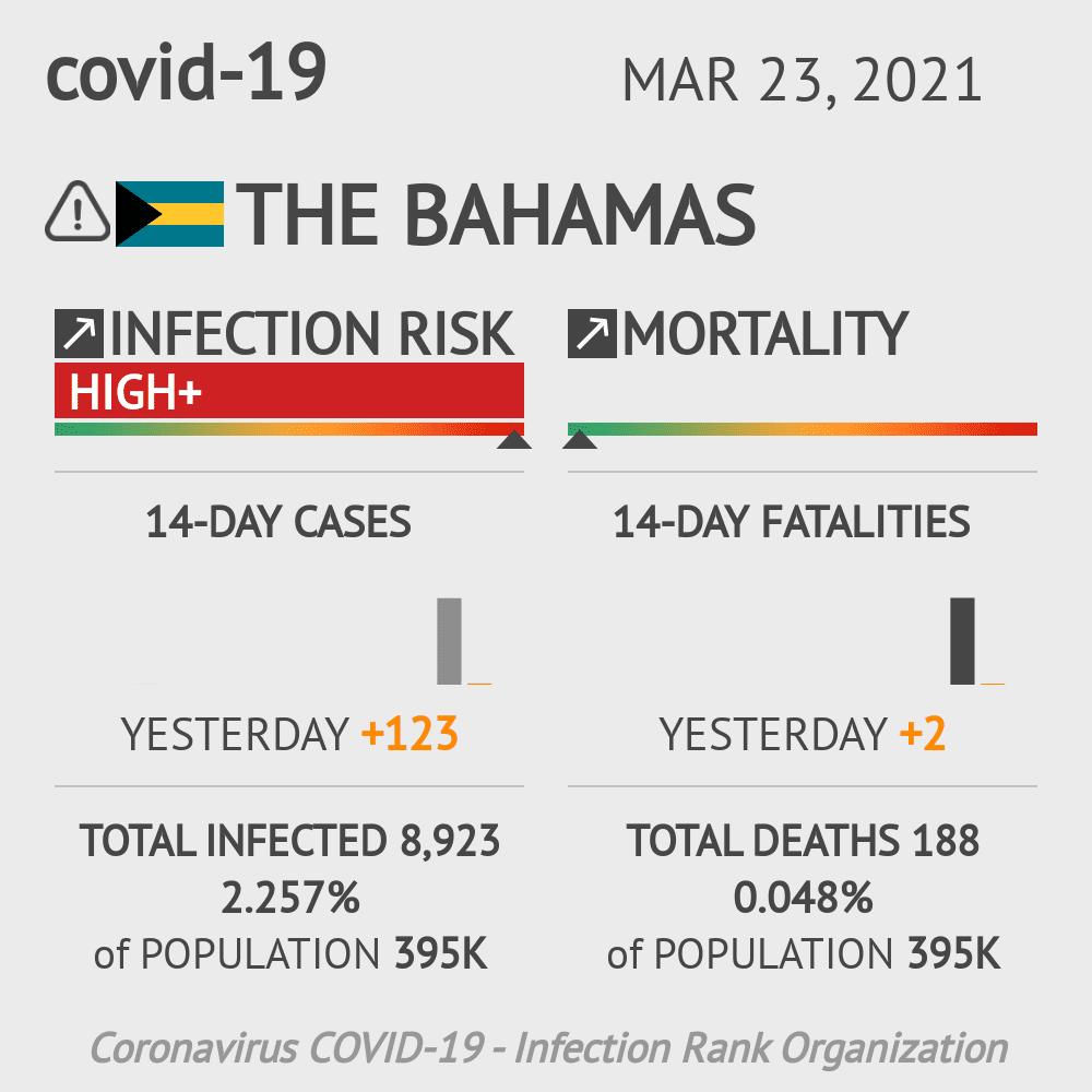 The Bahamas Coronavirus Covid-19 Risk of Infection on March 23, 2021