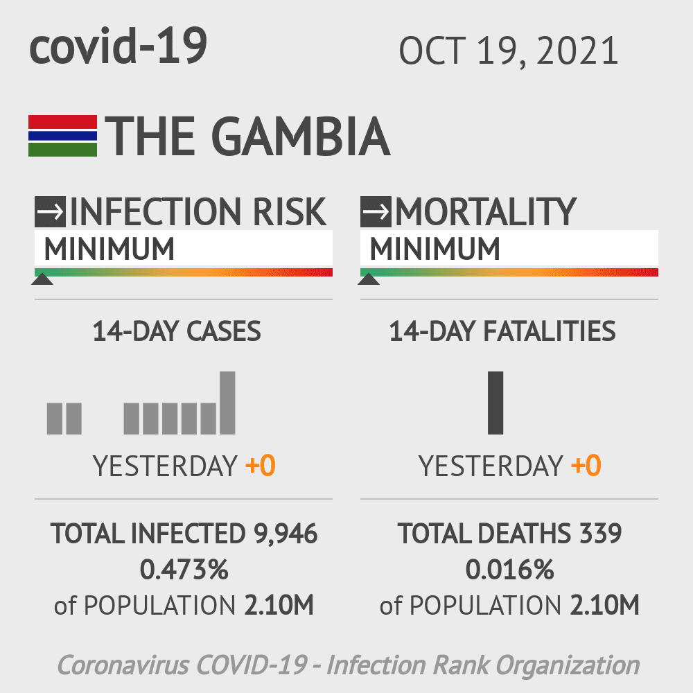 The Gambia Coronavirus Covid-19 Risk of Infection on October 22, 2020