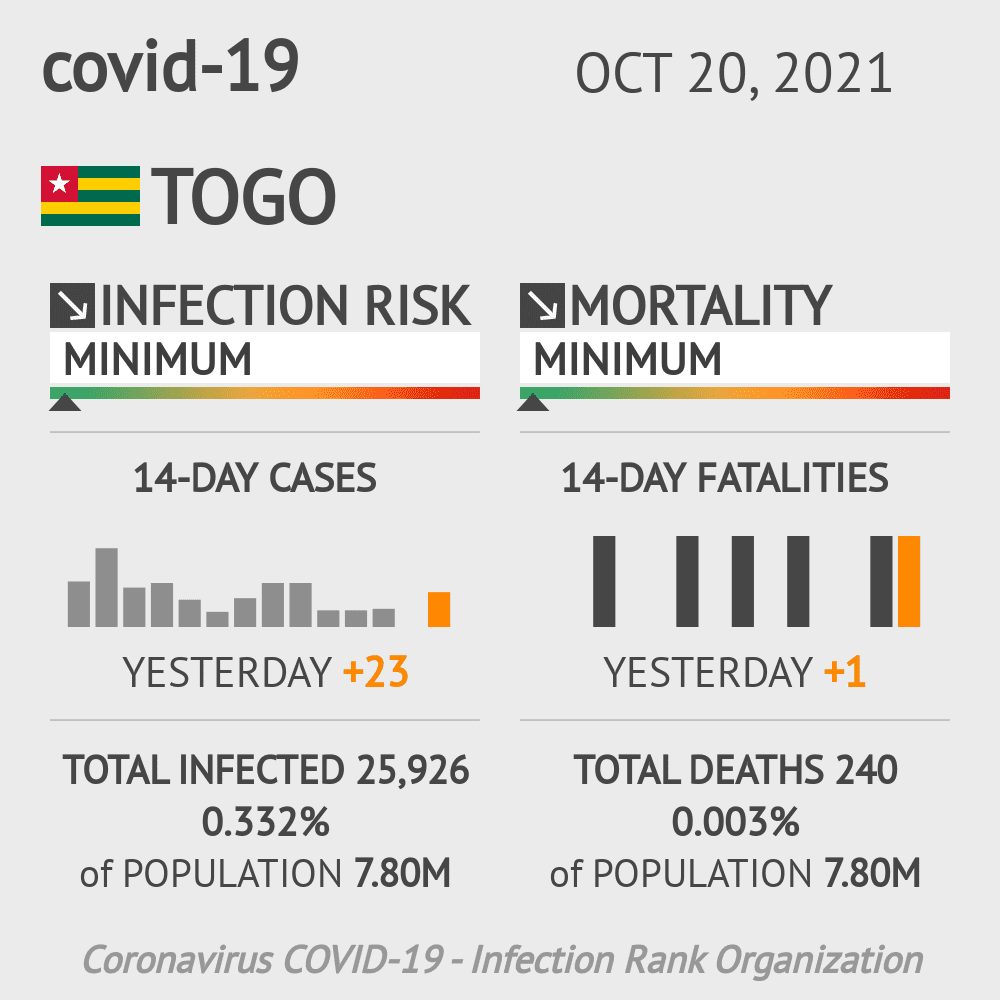 Togo Coronavirus Covid-19 Risk of Infection on October 24, 2020