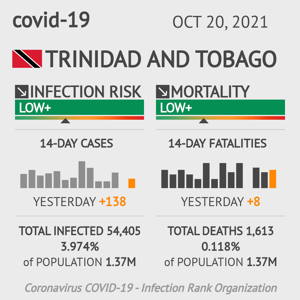 Trinidad and Tobago Coronavirus Covid-19 Risk of Infection on October 24, 2020