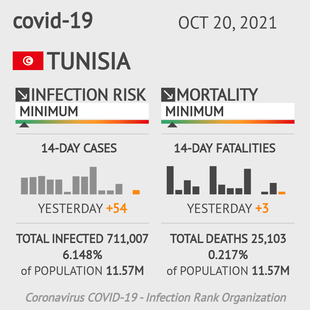 Tunisia Coronavirus Covid-19 Risk of Infection on January 17, 2021