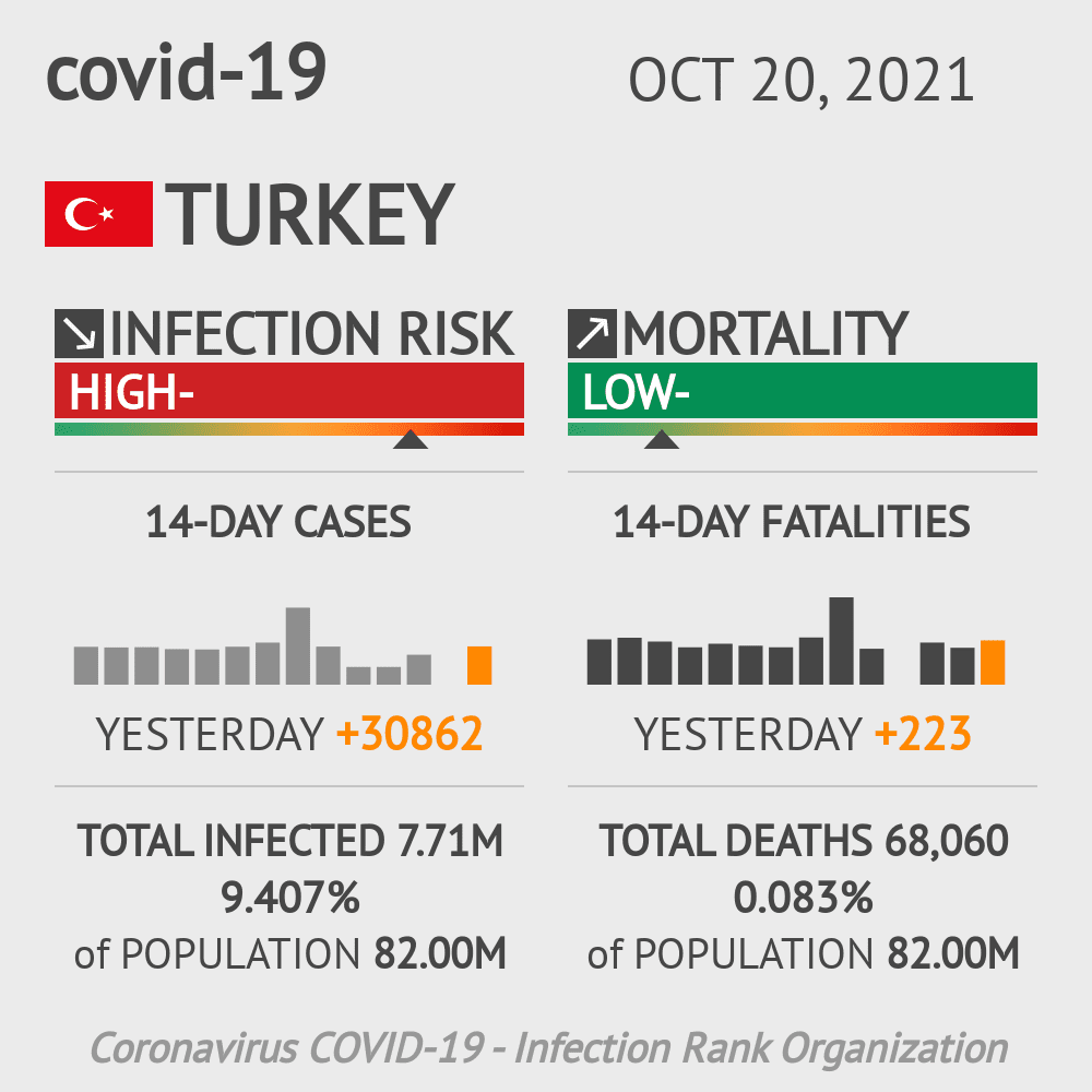 Turkey Coronavirus Covid-19 Risk of Infection on October 21, 2020