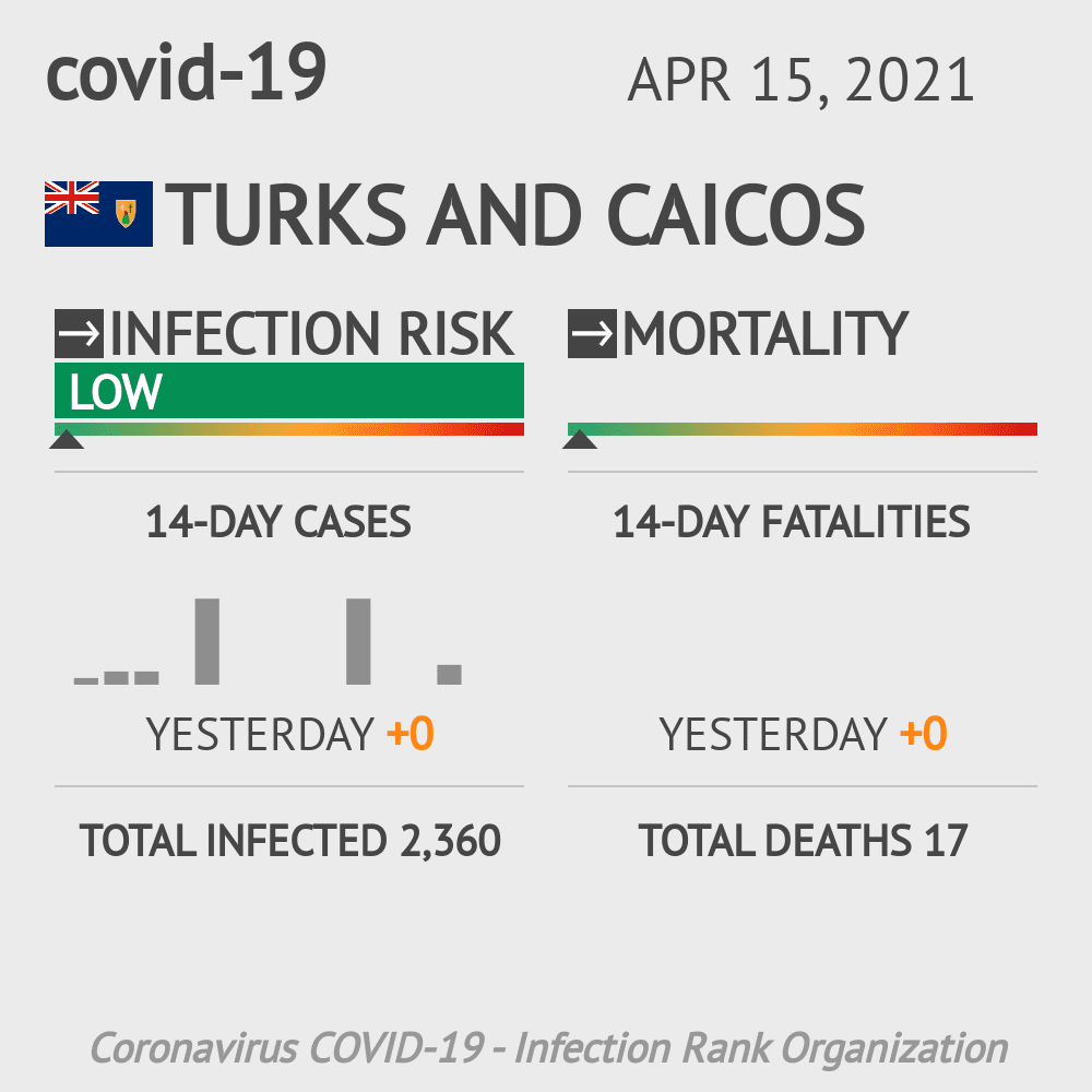Turks and Caicos Coronavirus Covid-19 Risk of Infection on September 05, 2020
