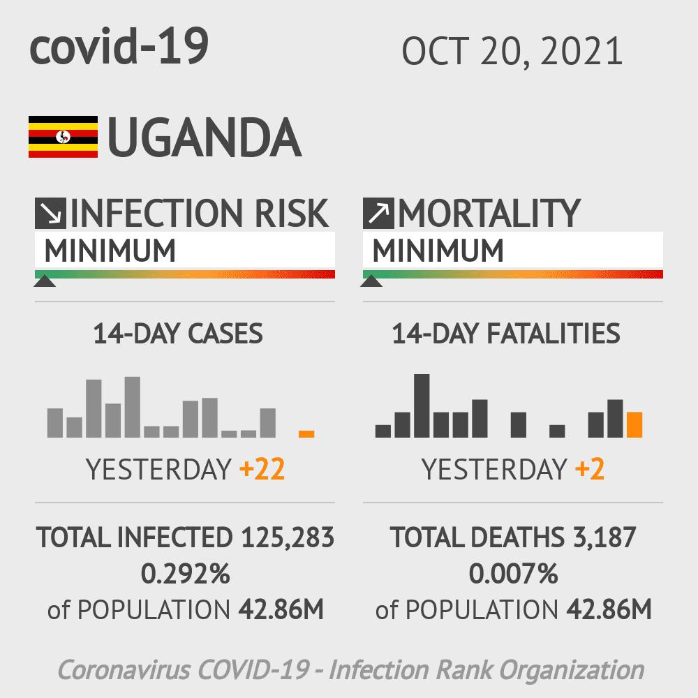 Uganda Coronavirus Covid-19 Risk of Infection on January 22, 2021