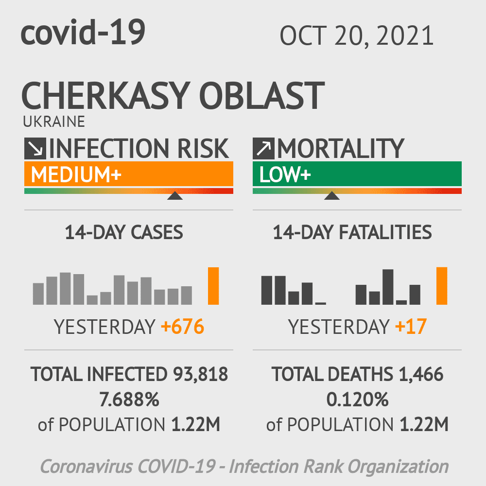 Cherkasy Coronavirus Covid-19 Risk of Infection on March 04, 2021