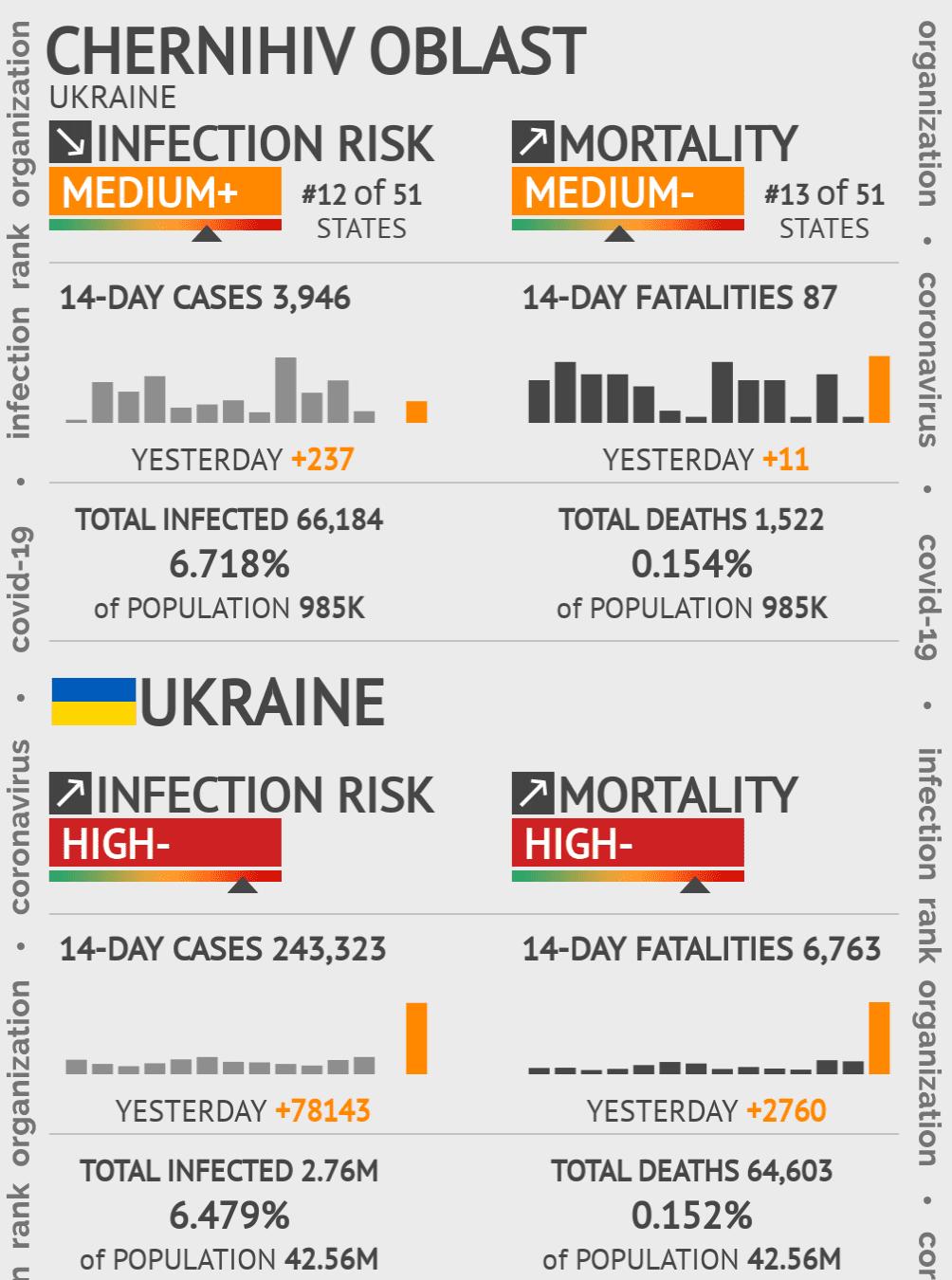 Chernihiv Coronavirus Covid-19 Risk of Infection on March 04, 2021