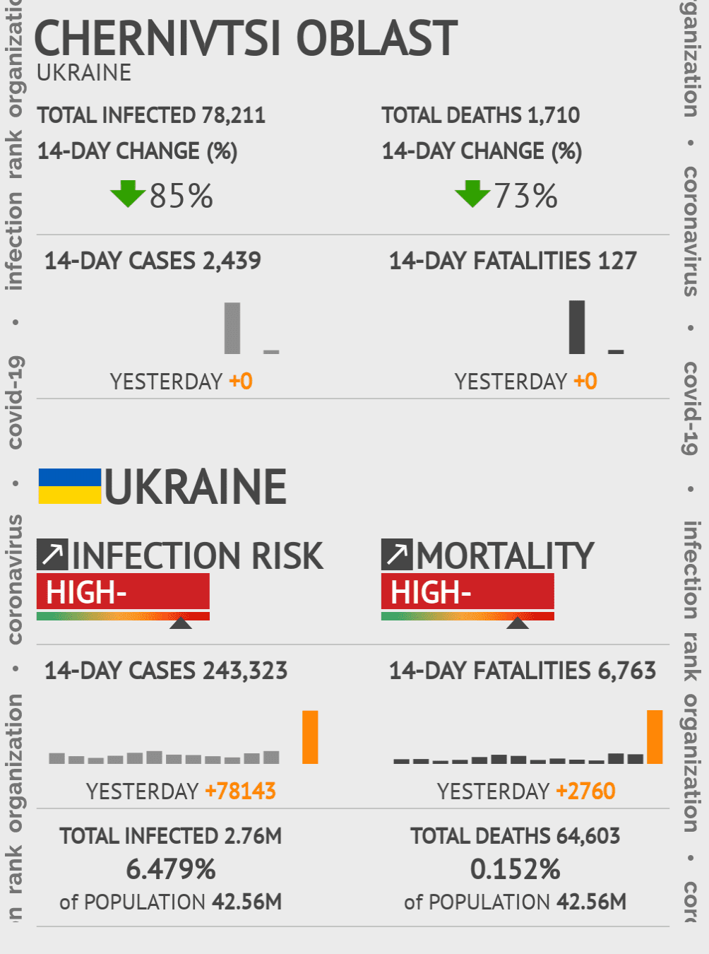 Chernivtsi Oblast Coronavirus Covid-19 Risk of Infection on March 02, 2021