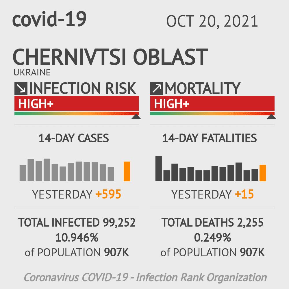 Chernivtsi Coronavirus Covid-19 Risk of Infection on March 04, 2021
