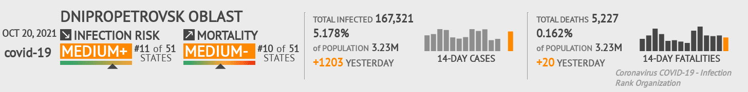Dnipropetrovsk Coronavirus Covid-19 Risk of Infection on March 04, 2021