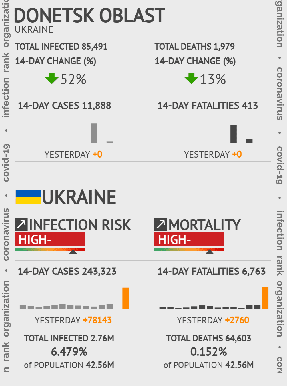 Donetsk Oblast Coronavirus Covid-19 Risk of Infection on March 03, 2021