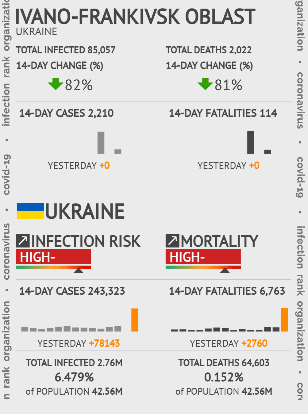 Ivano-Frankivsk Oblast Coronavirus Covid-19 Risk of Infection on March 03, 2021