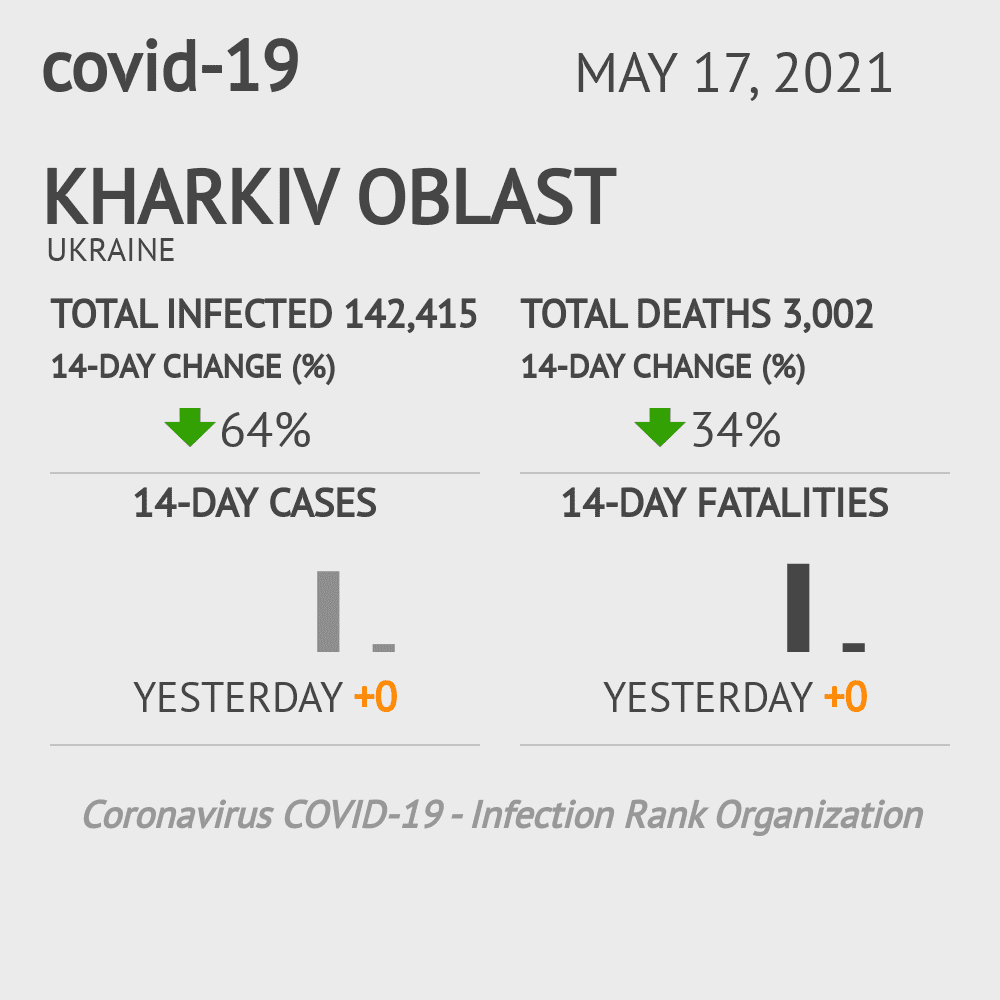 Kharkiv Oblast Coronavirus Covid-19 Risk of Infection on March 03, 2021