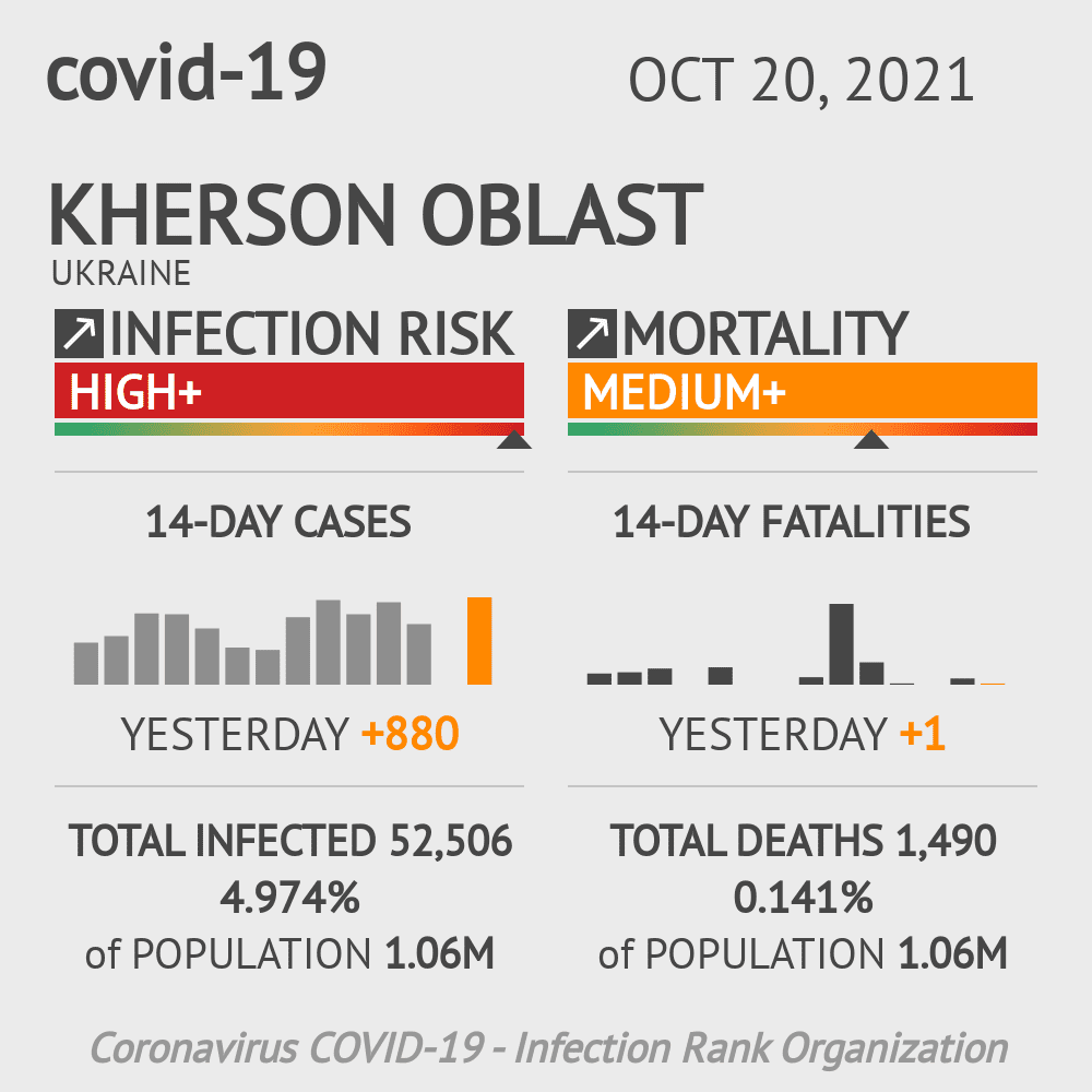 Kherson Coronavirus Covid-19 Risk of Infection on March 04, 2021