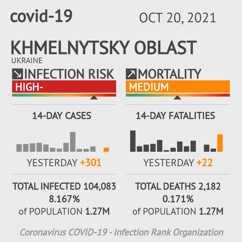 Khmelnytsky Coronavirus Covid-19 Risk of Infection on March 04, 2021