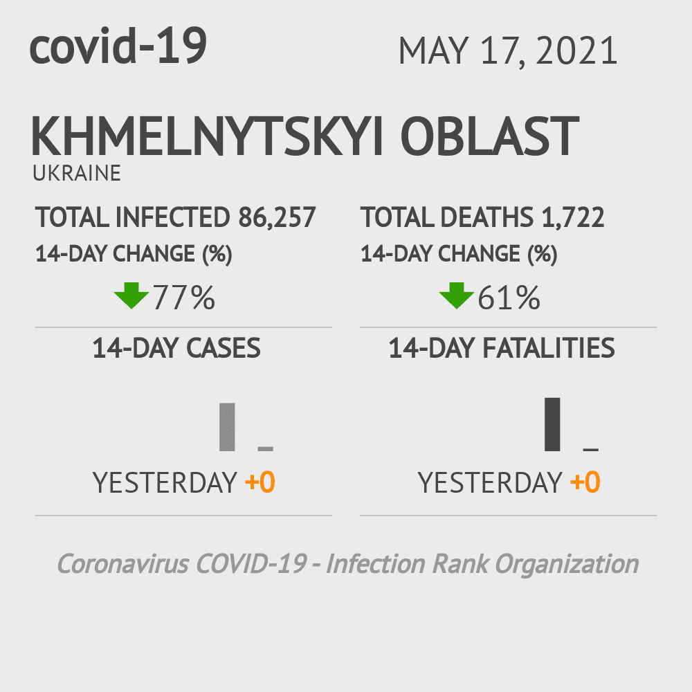 Khmelnytskyi Oblast Coronavirus Covid-19 Risk of Infection on March 03, 2021