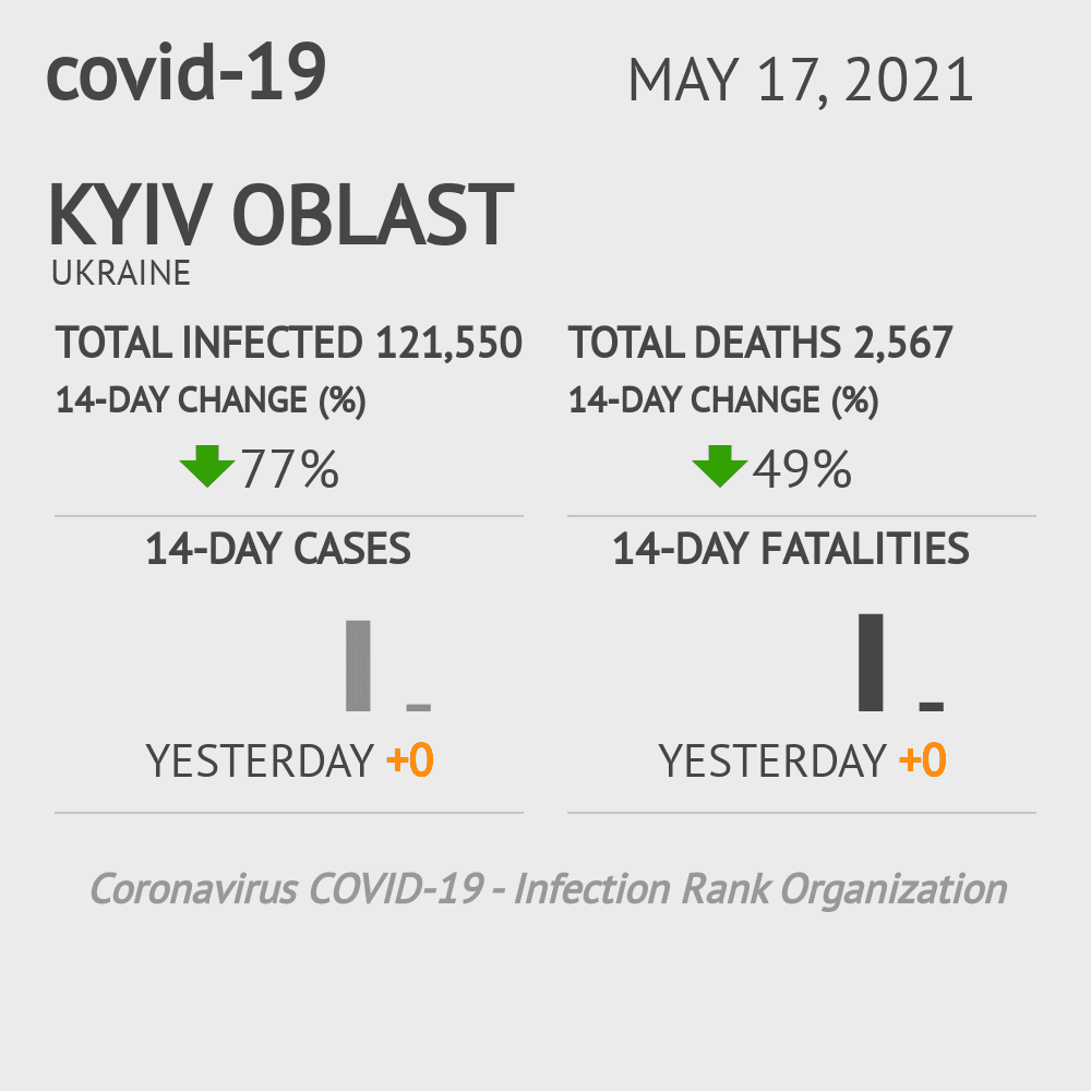 Kyiv Oblast Coronavirus Covid-19 Risk of Infection on March 03, 2021