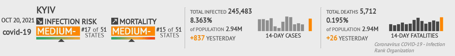 Kyiv Coronavirus Covid-19 Risk of Infection on February 27, 2021
