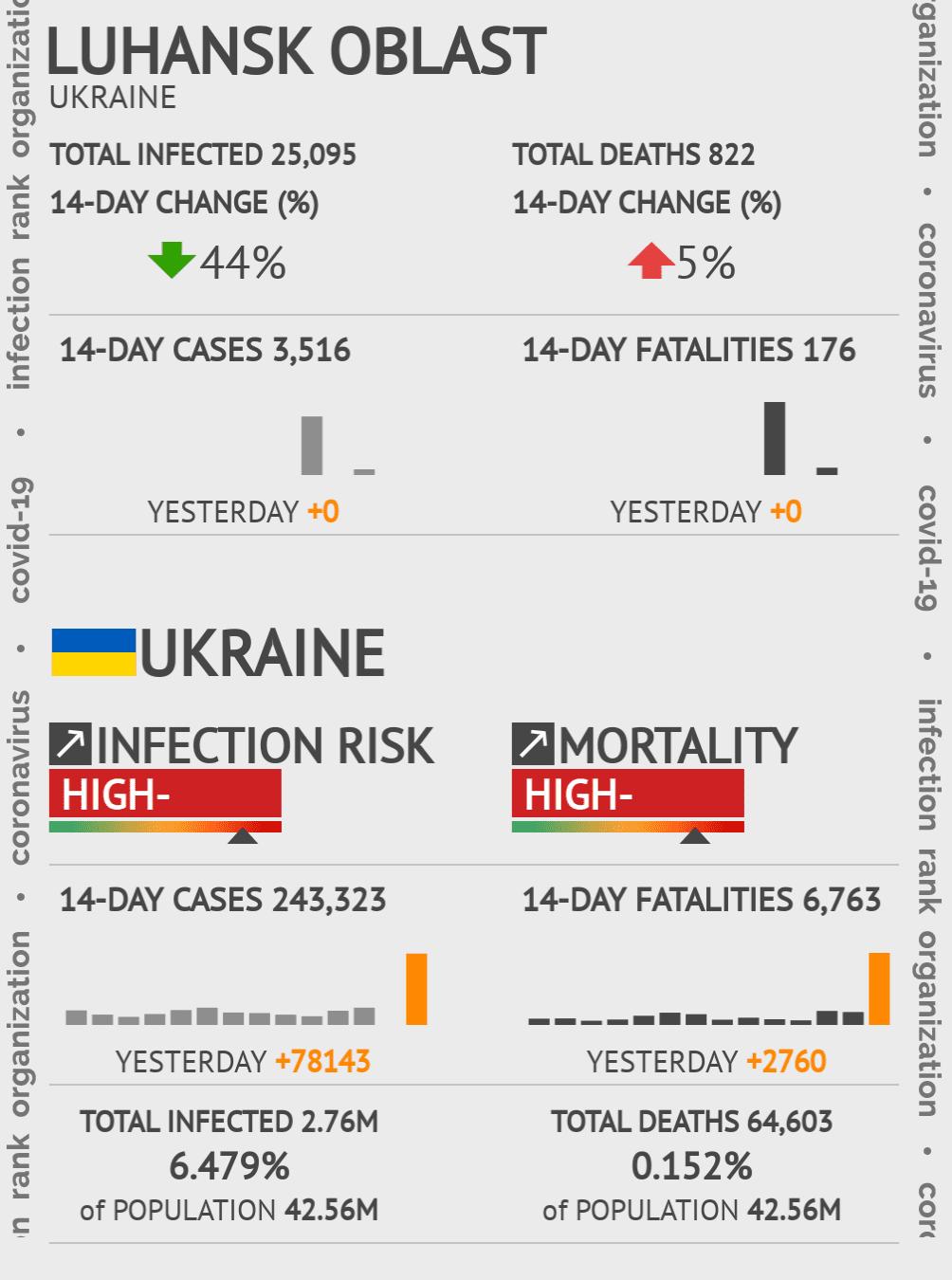 Luhansk Oblast Coronavirus Covid-19 Risk of Infection on March 03, 2021
