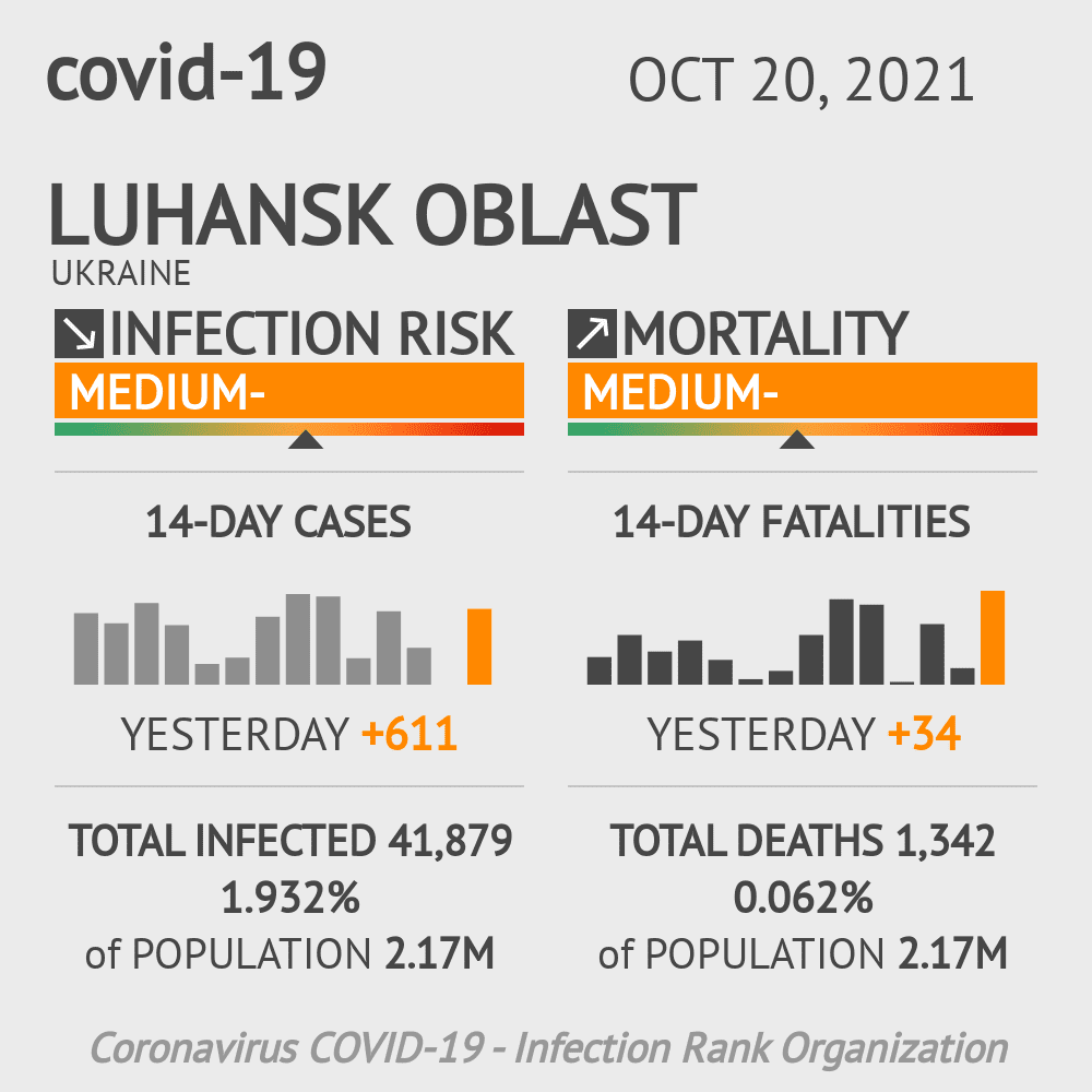 Luhansk Coronavirus Covid-19 Risk of Infection on March 04, 2021