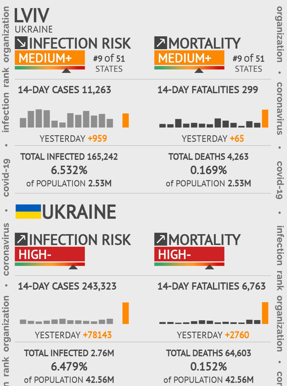 Lviv Coronavirus Covid-19 Risk of Infection on March 04, 2021