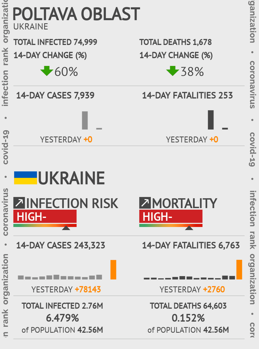 Poltava Oblast Coronavirus Covid-19 Risk of Infection on March 03, 2021